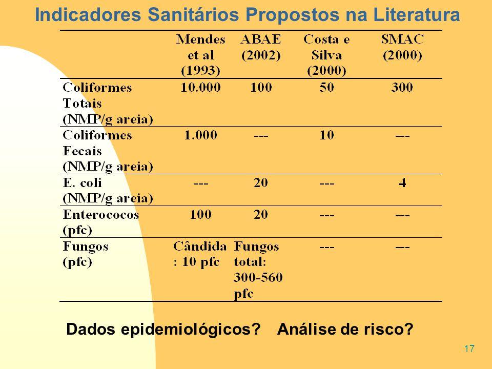 17 Indicadores Sanitários Propostos na Literatura Dados epidemiológicos? Análise de risco?