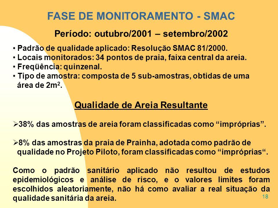 18 FASE DE MONITORAMENTO - SMAC Período: outubro/2001 – setembro/2002 Padrão de qualidade aplicado: Resolução SMAC 81/2000. Locais monitorados: 34 pon