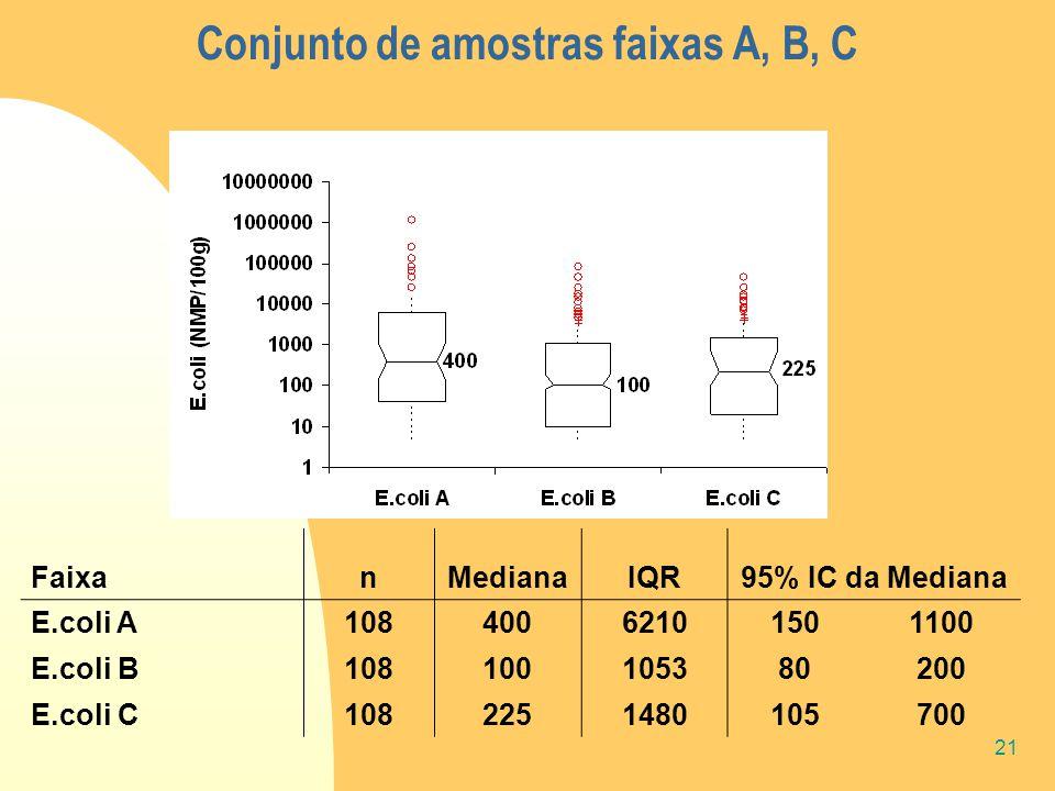 21 Conjunto de amostras faixas A, B, C FaixanMedianaIQR95% IC da Mediana E.coli A 10840062101501100 E.coli B 108100105380200 E.coli C 1082251480105700