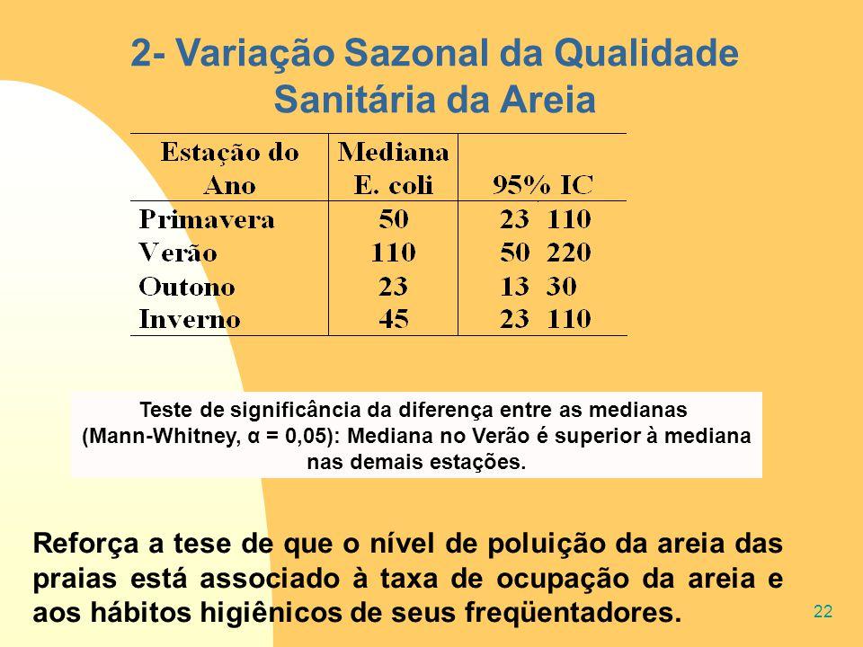 22 2- Variação Sazonal da Qualidade Sanitária da Areia Reforça a tese de que o nível de poluição da areia das praias está associado à taxa de ocupação