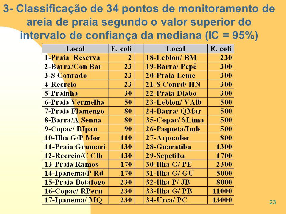 23 3- Classificação de 34 pontos de monitoramento de areia de praia segundo o valor superior do intervalo de confiança da mediana (IC = 95%)
