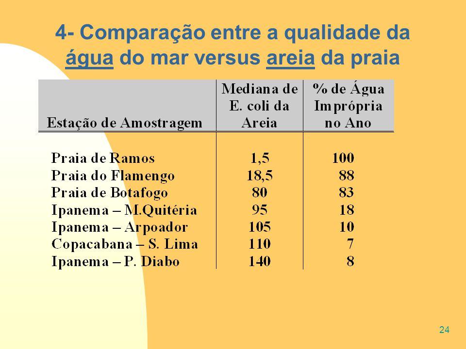 24 4- Comparação entre a qualidade da água do mar versus areia da praia