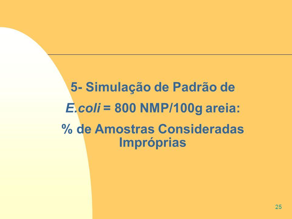 25 5- Simulação de Padrão de E.coli = 800 NMP/100g areia: % de Amostras Consideradas Impróprias