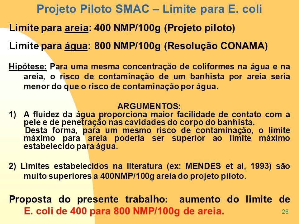 26 Projeto Piloto SMAC – Limite para E. coli Limite para areia: 400 NMP/100g (Projeto piloto) Limite para água: 800 NMP/100g (Resolução CONAMA) Hipóte