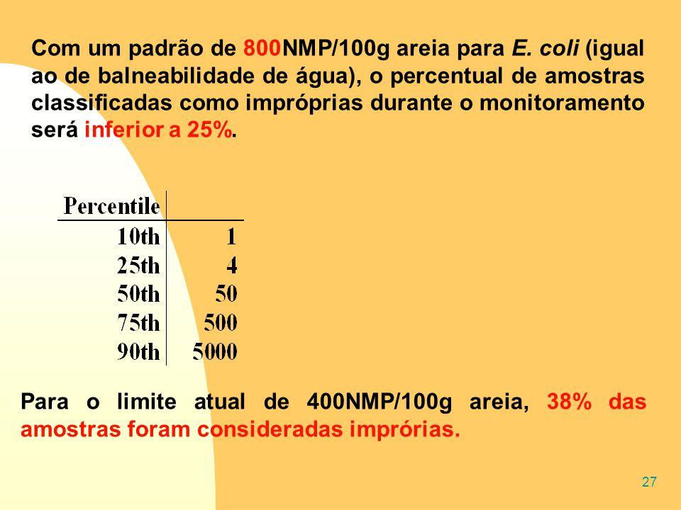 27 Para o limite atual de 400NMP/100g areia, 38% das amostras foram consideradas imprórias. Com um padrão de 800NMP/100g areia para E. coli (igual ao