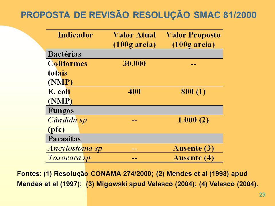 29 PROPOSTA DE REVISÃO RESOLUÇÃO SMAC 81/2000 Fontes: (1) Resolução CONAMA 274/2000; (2) Mendes et al (1993) apud Mendes et al (1997); (3) Migowski ap