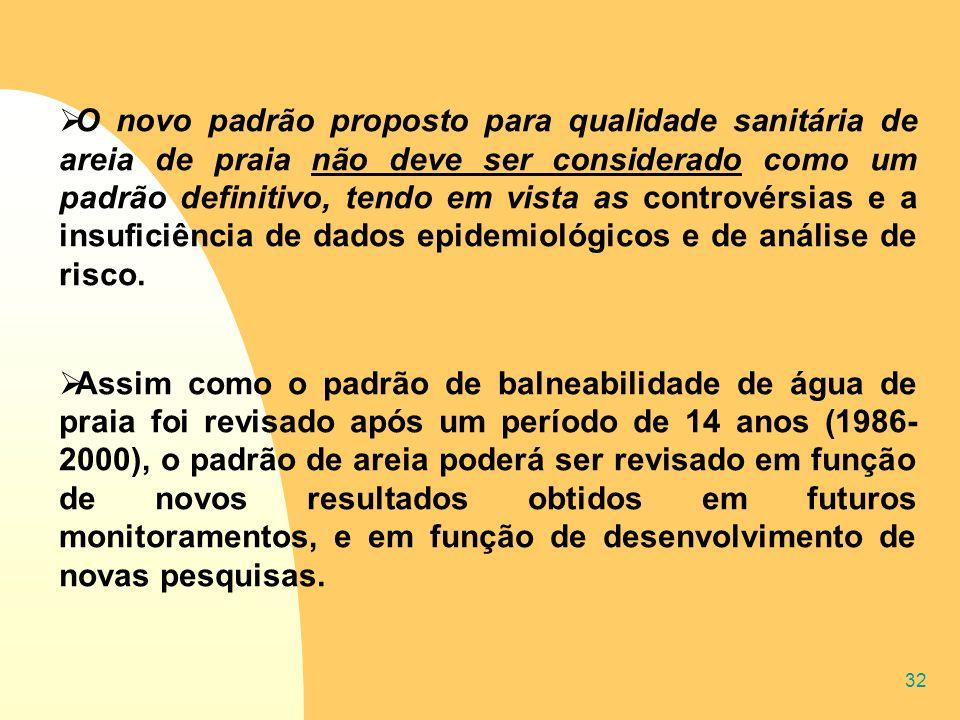 32  O novo padrão proposto para qualidade sanitária de areia de praia não deve ser considerado como um padrão definitivo, tendo em vista as controvér