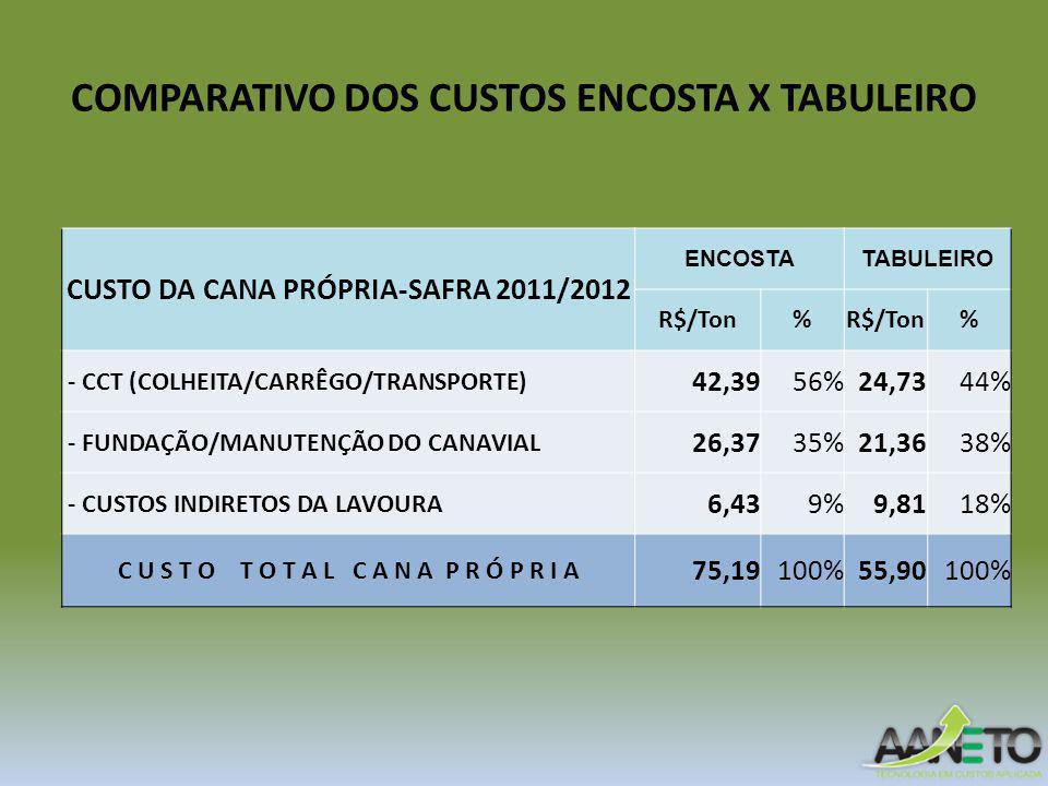 COMPARATIVO DOS CUSTOS ENCOSTA X TABULEIRO CUSTO DA CANA PRÓPRIA-SAFRA 2011/2012 ENCOSTATABULEIRO R$/Ton% % - CCT (COLHEITA/CARRÊGO/TRANSPORTE) 42,3956%24,7344% - FUNDAÇÃO/MANUTENÇÃO DO CANAVIAL 26,3735%21,3638% - CUSTOS INDIRETOS DA LAVOURA 6,439%9,8118% C U S T O T O T A L C A N A P R Ó P R I A 75,19100%55,90100%