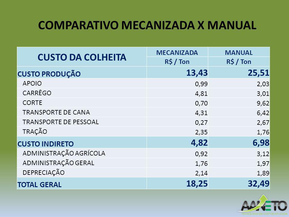 COMPARATIVO MECANIZADA X MANUAL CUSTO DA COLHEITA MECANIZADAMANUAL R$ / Ton CUSTO PRODUÇÃO 13,4325,51 APOIO 0,992,03 CARRÊGO 4,813,01 CORTE 0,709,62 TRANSPORTE DE CANA 4,316,42 TRANSPORTE DE PESSOAL 0,272,67 TRAÇÃO 2,351,76 CUSTO INDIRETO 4,826,98 ADMINISTRAÇÃO AGRÍCOLA 0,923,12 ADMINISTRAÇÃO GERAL 1,761,97 DEPRECIAÇÃO 2,141,89 TOTAL GERAL 18,2532,49