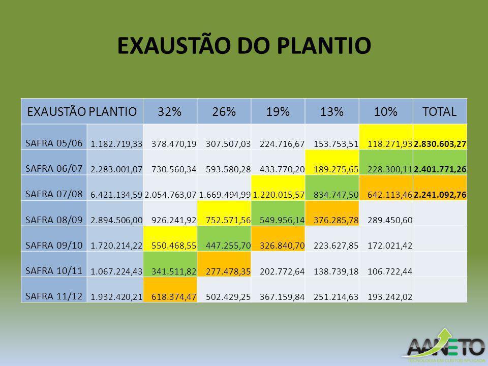 EXAUSTÃO DO PLANTIO EXAUSTÃO PLANTIO32%26%19%13%10%TOTAL SAFRA 05/06 1.182.719,33 378.470,19 307.507,03 224.716,67 153.753,51 118.271,93 2.830.603,27