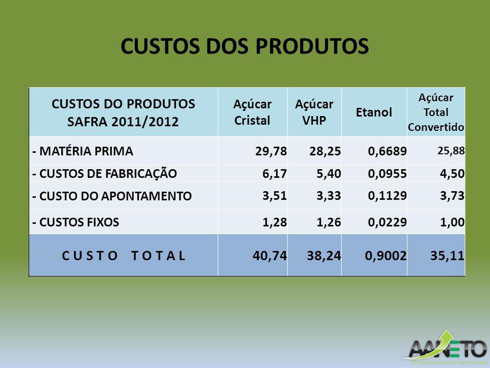 CUSTOS DOS PRODUTOS CUSTOS DO PRODUTOS SAFRA 2011/2012 Açúcar Cristal Açúcar VHP Etanol Açúcar Total Convertido - MATÉRIA PRIMA29,7828,250,6689 25,88 - CUSTOS DE FABRICAÇÃO6,175,400,09554,50 - CUSTO DO APONTAMENTO3,513,330,11293,73 - CUSTOS FIXOS1,281,260,02291,00 C U S T O T O T A L40,7438,240,900235,11