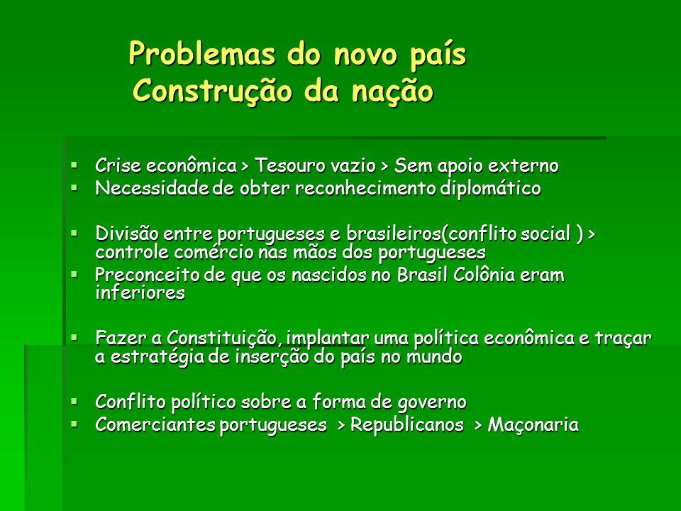 Problemas do novo país Construção da nação Problemas do novo país Construção da nação  Crise econômica > Tesouro vazio > Sem apoio externo  Necessid