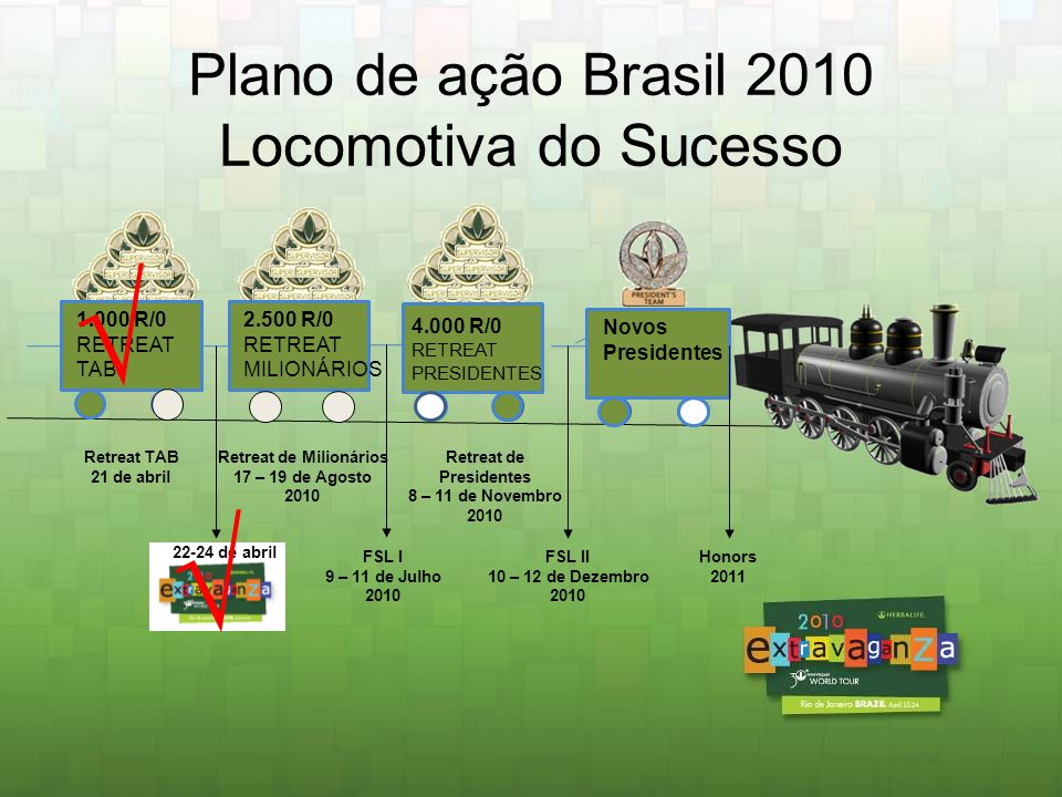 Plano de ação Brasil 2010 Locomotiva do Sucesso 1.000 R/0 RETREAT TAB 4.000 R/0 RETREAT PRESIDENTES Novos Presidentes Retreat TAB 21 de abril Retreat