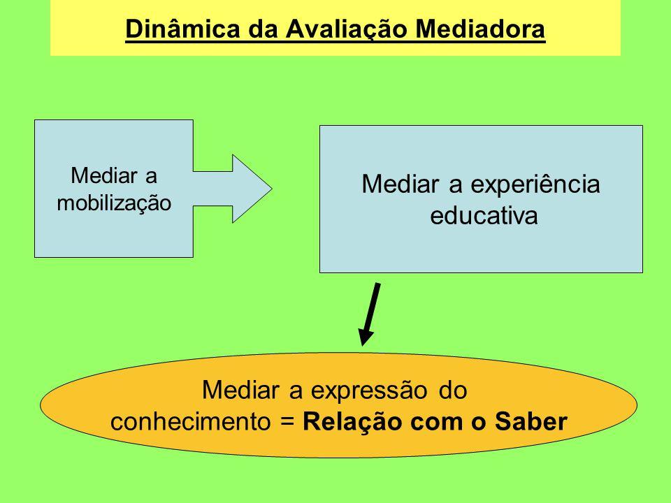 Dinâmica da Avaliação Mediadora Mediar a mobilização Mediar a experiência educativa Mediar a expressão do conhecimento = Relação com o Saber