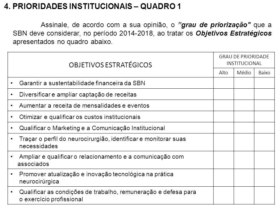 4. PRIORIDADES INSTITUCIONAIS – QUADRO 1 OBJETIVOS ESTRATÉGICOS GRAU DE PRIORIDADE INSTITUCIONAL AltoMédioBaixo Garantir a sustentabilidade financeira
