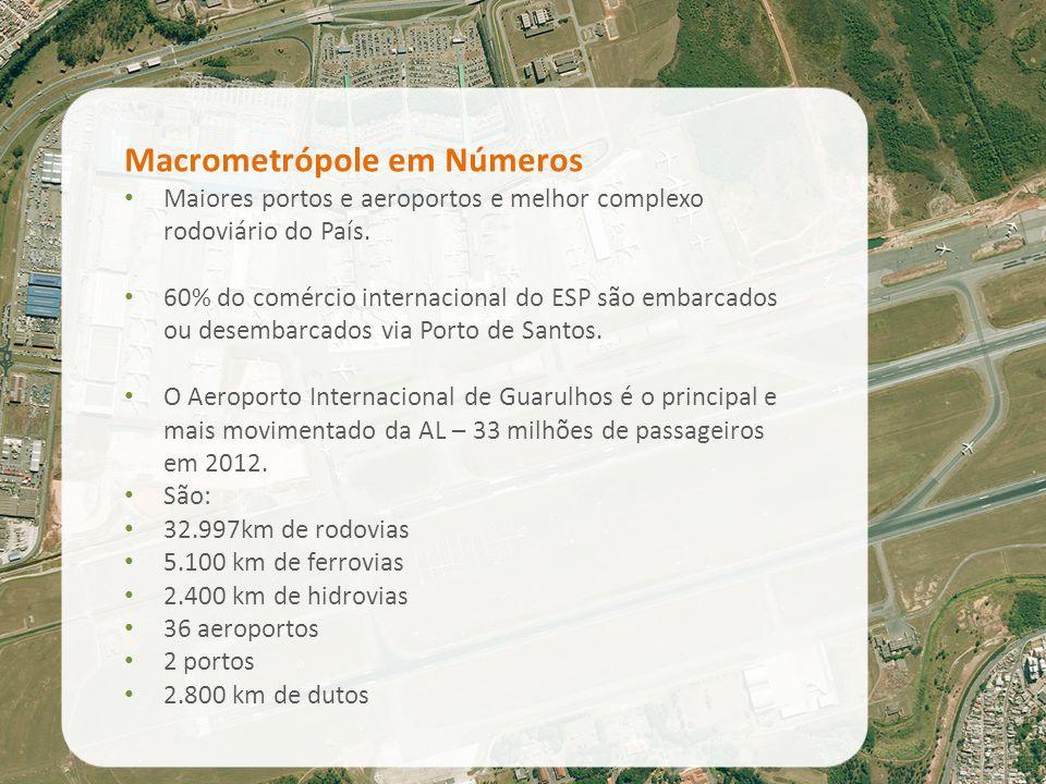 Macrometrópole em Números Maiores portos e aeroportos e melhor complexo rodoviário do País. 60% do comércio internacional do ESP são embarcados ou des