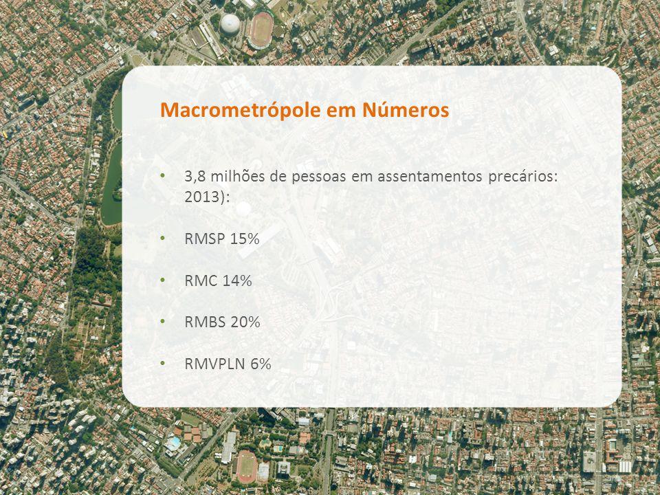 Macrometrópole em Números 3,8 milhões de pessoas em assentamentos precários: 2013): RMSP 15% RMC 14% RMBS 20% RMVPLN 6%