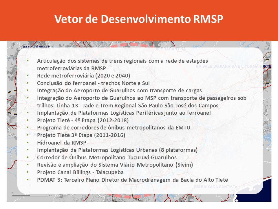 Articulação dos sistemas de trens regionais com a rede de estações metroferroviárias da RMSP Rede metroferroviária (2020 e 2040) Conclusão do ferroanel - trechos Norte e Sul Integração do Aeroporto de Guarulhos com transporte de cargas Integração do Aeroporto de Guarulhos ao MSP com transporte de passageiros sob trilhos: Linha 13 - Jade e Trem Regional São Paulo-São José dos Campos Implantação de Plataformas Logísticas Periféricas junto ao ferroanel Projeto Tietê - 4ª Etapa (2012-2018) Programa de corredores de ônibus metropolitanos da EMTU Projeto Tietê 3ª Etapa (2011-2016) Hidroanel da RMSP Implantação de Plataformas Logísticas Urbanas (8 plataformas) Corredor de Ônibus Metropolitano Tucuruvi-Guarulhos Revisão e ampliação do Sistema Viário Metropolitano (Sivim) Projeto Canal Billings - Taiaçupeba PDMAT 3: Terceiro Plano Diretor de Macrodrenagem da Bacia do Alto Tietê Vetor de Desenvolvimento RMSP