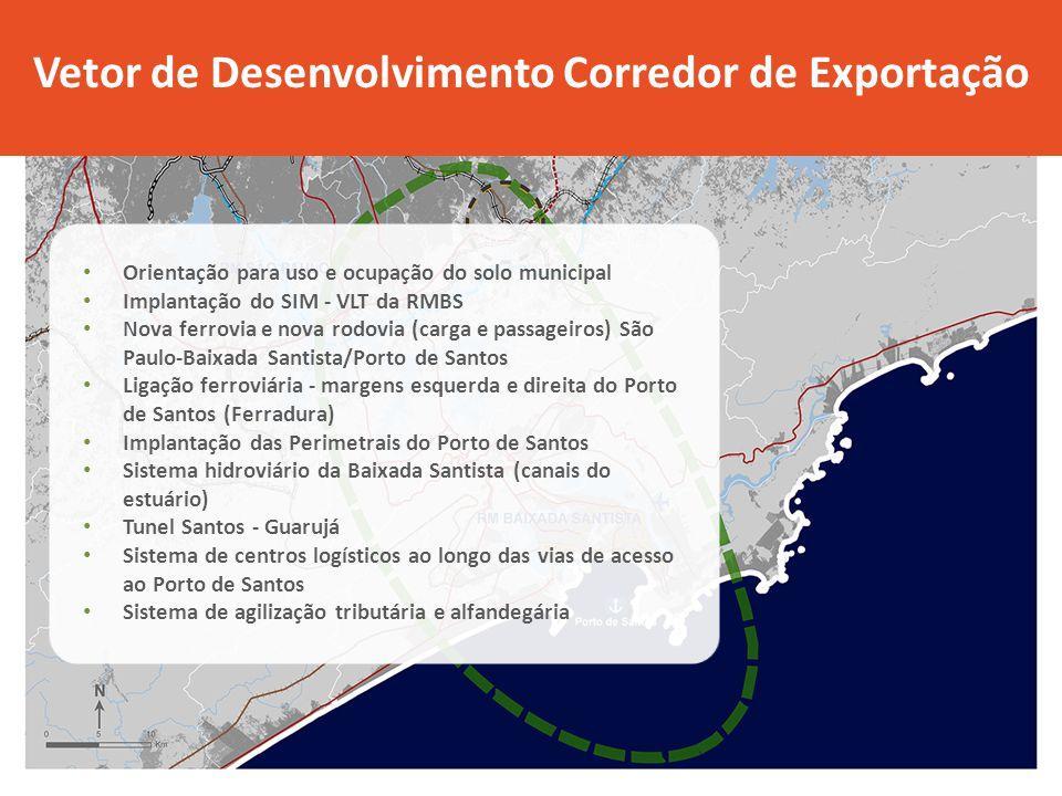 Orientação para uso e ocupação do solo municipal Implantação do SIM - VLT da RMBS Nova ferrovia e nova rodovia (carga e passageiros) São Paulo-Baixada