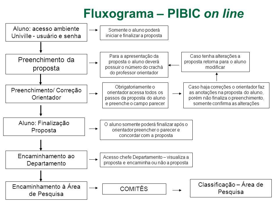 Fluxograma – PIBIC on line Aluno: acesso ambiente Univille - usuário e senha Preenchimento da proposta Preenchimento/ Correção Orientador Aluno: Final