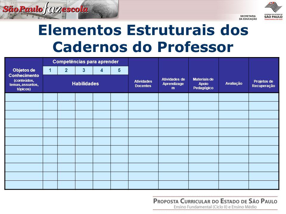 Elementos Estruturais dos Cadernos do Professor Competências para aprender Objetos de Conhecimento (conteúdos, temas, assuntos, tópicos) 12345 Habilidades Atividades Docentes Atividades de Aprendizage m Materiais de Apoio Pedagógico Avaliação Projetos de Recuperação