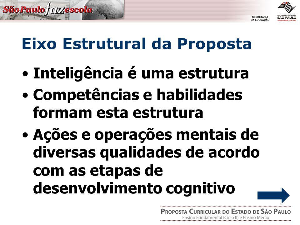 Inteligência é uma estrutura Competências e habilidades formam esta estrutura Ações e operações mentais de diversas qualidades de acordo com as etapas de desenvolvimento cognitivo Eixo Estrutural da Proposta