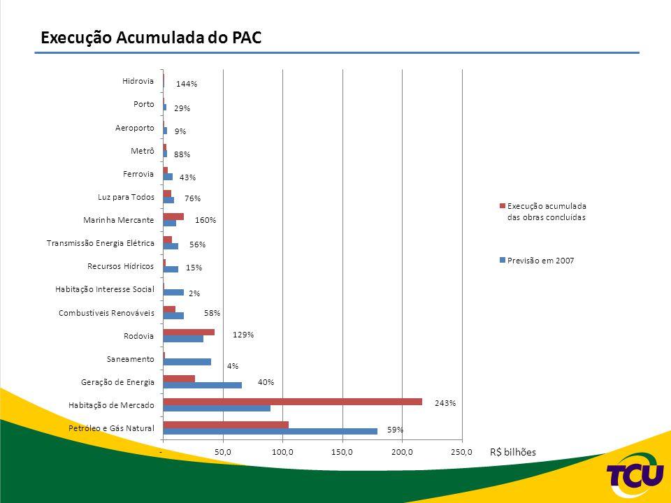 Execução Acumulada do PAC R$ bilhões