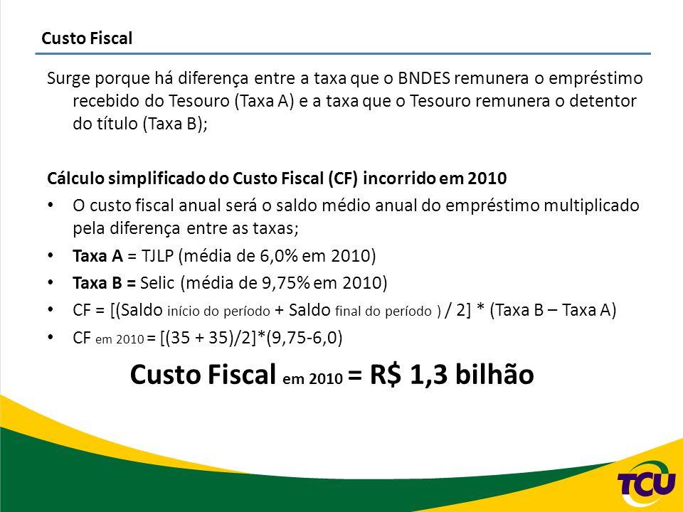 Custo Fiscal Surge porque há diferença entre a taxa que o BNDES remunera o empréstimo recebido do Tesouro (Taxa A) e a taxa que o Tesouro remunera o d