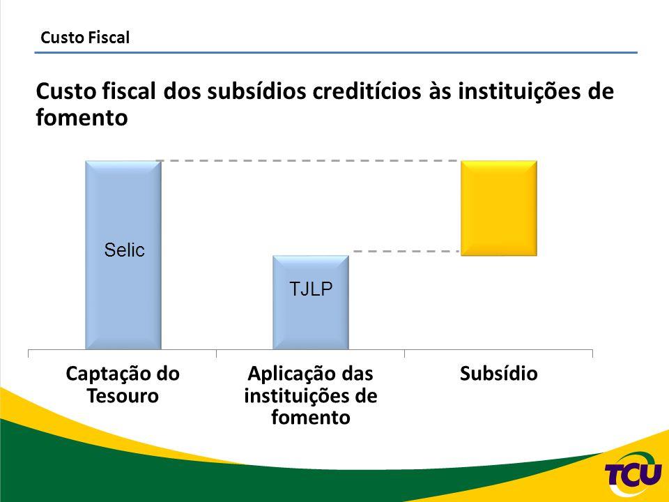 Custo Fiscal Custo fiscal dos subsídios creditícios às instituições de fomento Selic TJLP