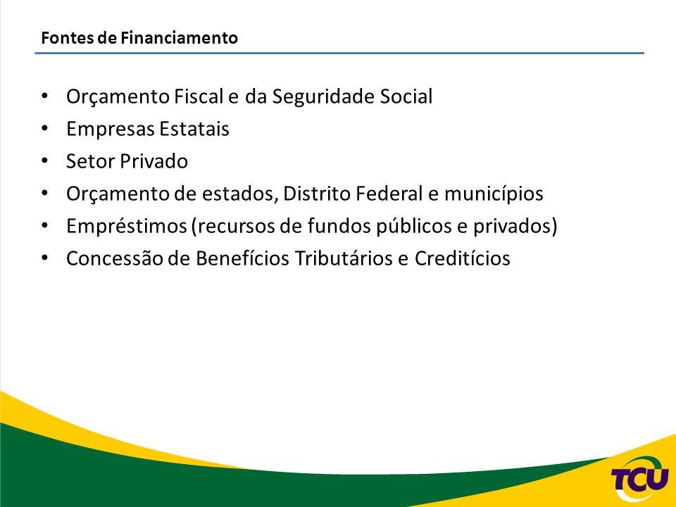 Fontes de Financiamento Orçamento Fiscal e da Seguridade Social Empresas Estatais Setor Privado Orçamento de estados, Distrito Federal e municípios Em
