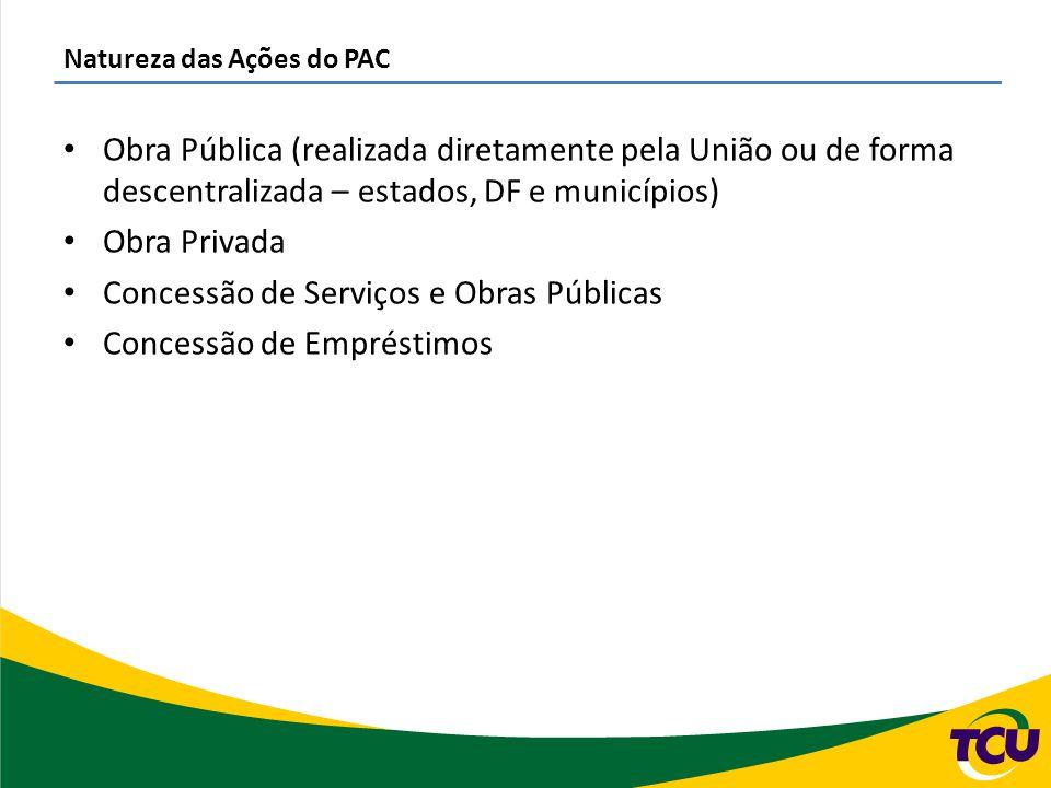 Natureza das Ações do PAC Obra Pública (realizada diretamente pela União ou de forma descentralizada – estados, DF e municípios) Obra Privada Concessã