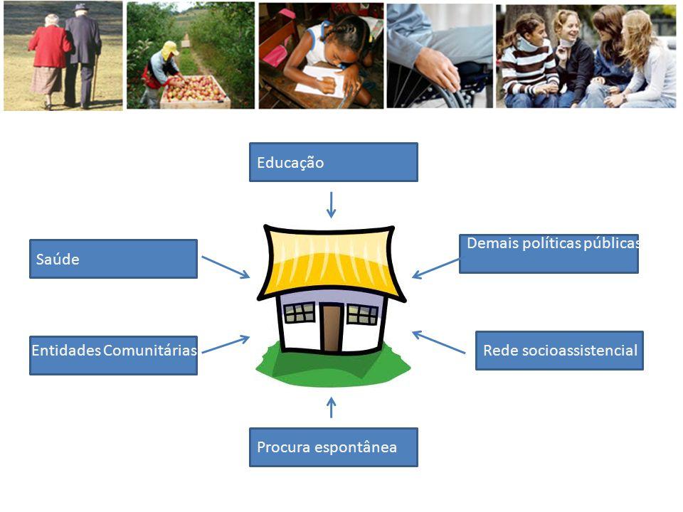 Educação Saúde Procura espontânea Demais políticas públicas Rede socioassistencialEntidades Comunitárias