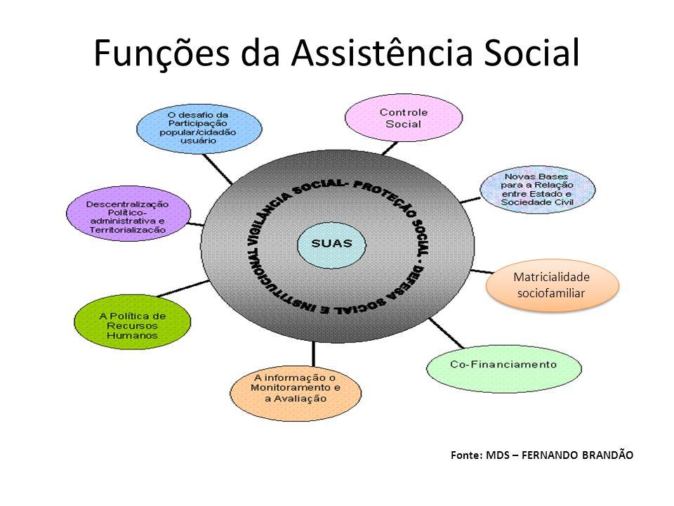 Funções da Assistência Social Fonte: MDS – FERNANDO BRANDÃO Matricialidade sociofamiliar