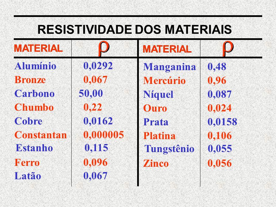 Alumínio Bronze Carbono Chumbo Cobre Constantan Estanho Ferro Latão 0,0292 0,067 50,00 0,22 0,0162 0,000005 0,115 0,096 0,067 Manganina Mercúrio Níquel Ouro Prata Platina Tungstênio Zinco 0,48 0,96 0,087 0,024 0,0158 0,106 0,055 0,056 RESISTIVIDADE DOS MATERIAIS MATERIAL    