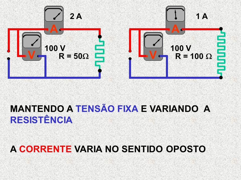 MANTENDO A TENSÃO FIXA E VARIANDO A RESISTÊNCIA A CORRENTE VARIA NO SENTIDO OPOSTO A V A V R = 50  R = 100  2 A1 A 100 V