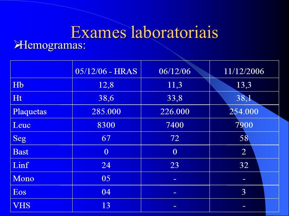 Exames laboratoriais --13VHS 3-04Eos --05Mono 322324Linf 200Bast 587267Seg 790074008300Leuc 254.000226.000285.000Plaquetas 38,133,838,6Ht 13,311,312,8
