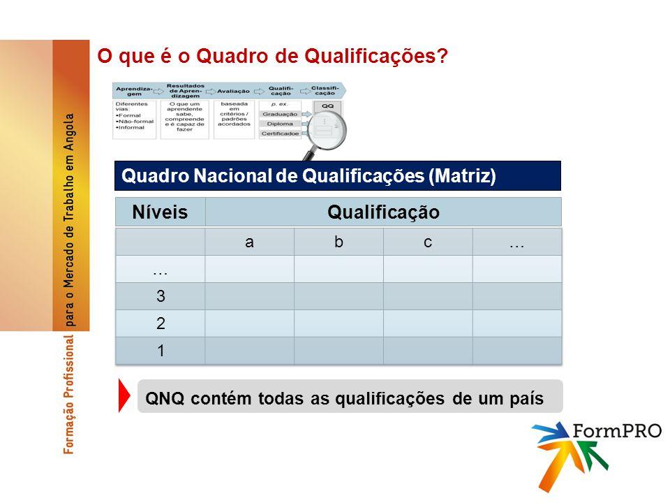 O que é o Quadro de Qualificações.