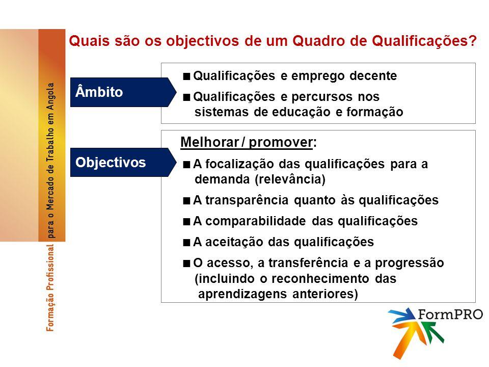 Quais são os objectivos de um Quadro de Qualificações.