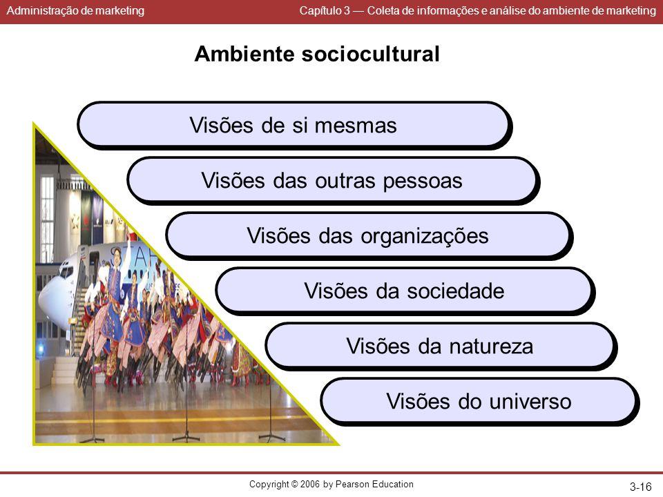 Administração de marketingCapítulo 3 — Coleta de informações e análise do ambiente de marketing Copyright © 2006 by Pearson Education 3-16 Ambiente so
