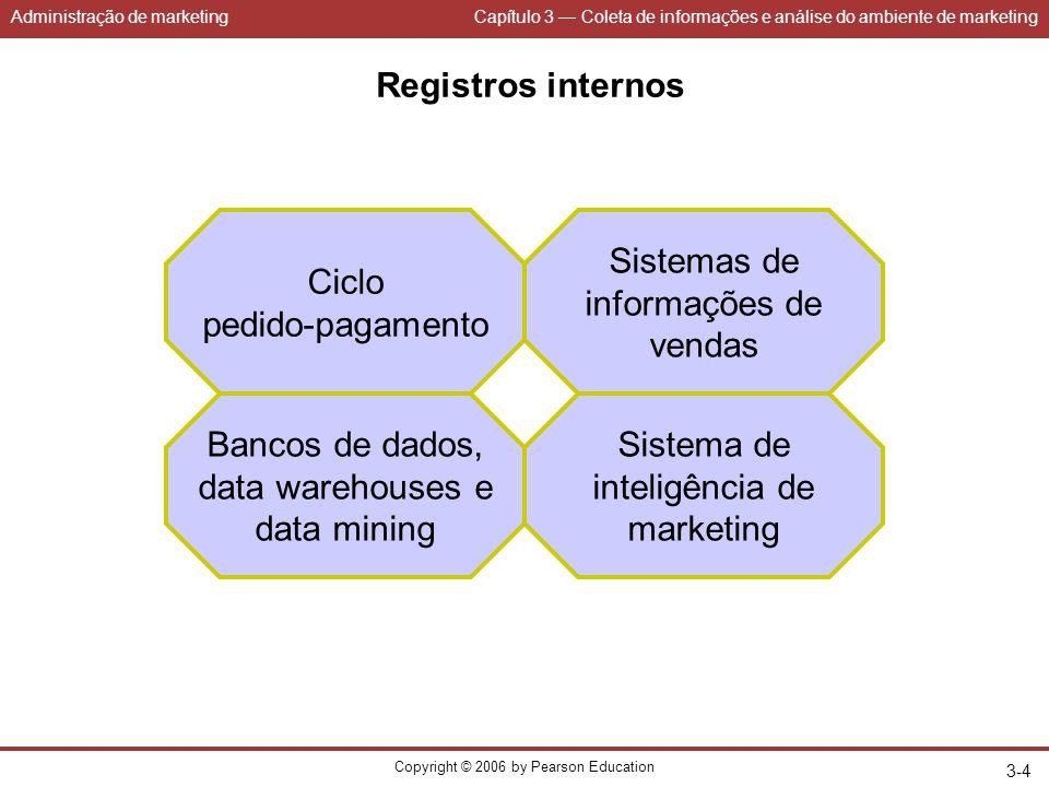 Administração de marketingCapítulo 3 — Coleta de informações e análise do ambiente de marketing Copyright © 2006 by Pearson Education 3-4 Registros in