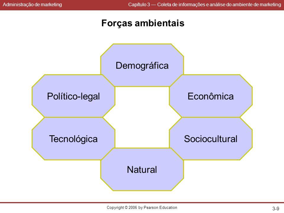 Administração de marketingCapítulo 3 — Coleta de informações e análise do ambiente de marketing Copyright © 2006 by Pearson Education 3-9 Forças ambie
