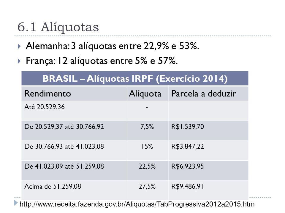 6.1 Alíquotas  Alemanha: 3 alíquotas entre 22,9% e 53%.  França: 12 alíquotas entre 5% e 57%. BRASIL – Alíquotas IRPF (Exercício 2014) RendimentoAlí