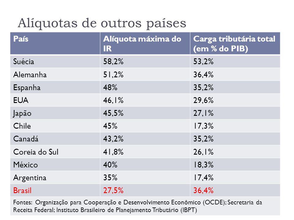 Alíquotas de outros países PaísAlíquota máxima do IR Carga tributária total (em % do PIB) Suécia58,2%53,2% Alemanha51,2%36,4% Espanha48%35,2% EUA46,1%