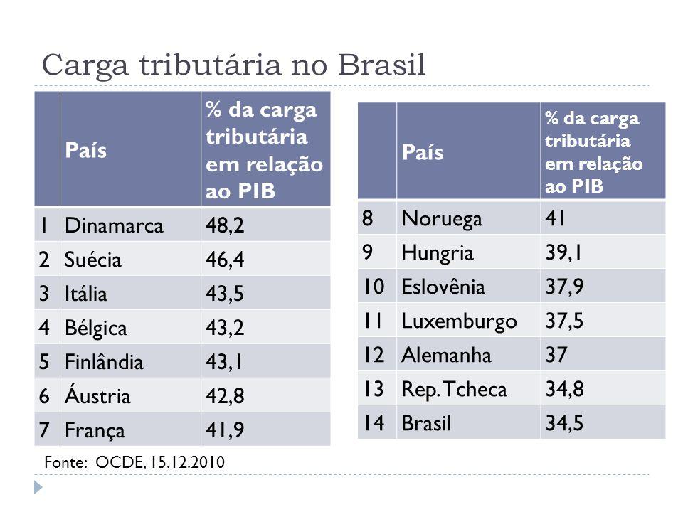 Carga tributária no Brasil País % da carga tributária em relação ao PIB 1Dinamarca48,2 2Suécia46,4 3Itália43,5 4Bélgica43,2 5Finlândia43,1 6Áustria42,