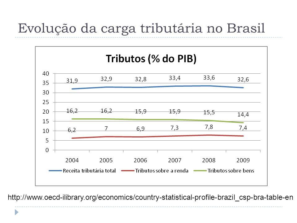 Evolução da carga tributária no Brasil http://www.oecd-ilibrary.org/economics/country-statistical-profile-brazil_csp-bra-table-en