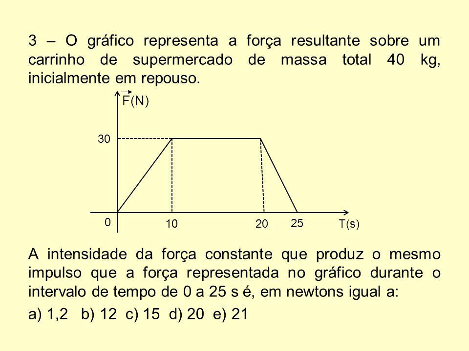 3 – O gráfico representa a força resultante sobre um carrinho de supermercado de massa total 40 kg, inicialmente em repouso. F(N) A intensidade da for