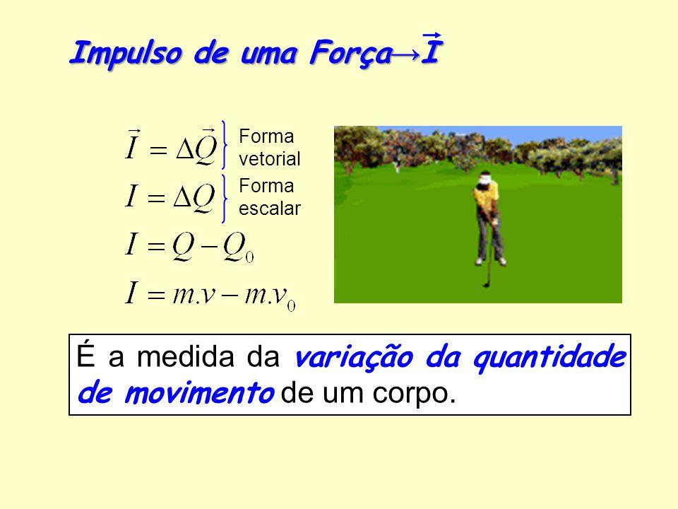 Tipo de ColisãoQuantidade de Movimento Energia Cinética Inelástica (e = 0) →saem juntos após a colisão Q i = Q f E ci > E cf Parcialmente Elástica (0 1) Q i = Q f E ci > E cf Perfeitamente Elástica (e = 1) Q i = Q f E ci = E cf
