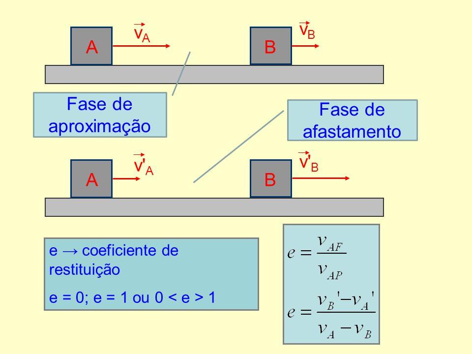 vAvA vBvB Fase de aproximação BA v' A v' B Fase de afastamento BA e → coeficiente de restituição e = 0; e = 1 ou 0 < e > 1