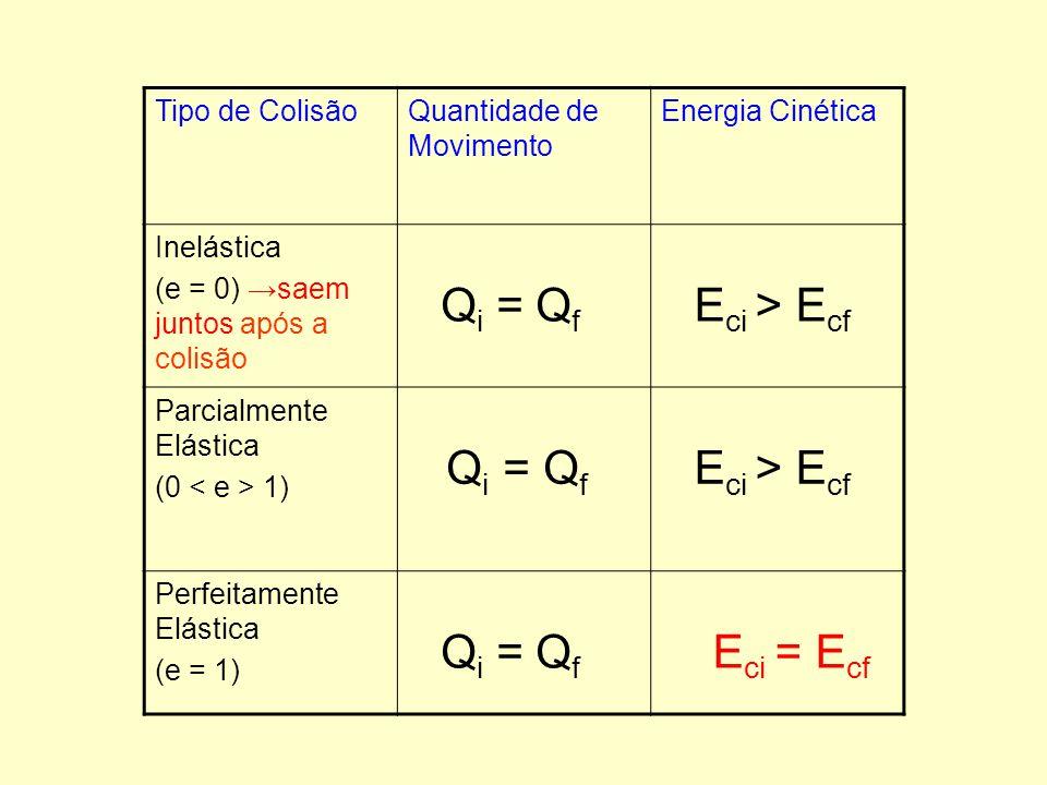 Tipo de ColisãoQuantidade de Movimento Energia Cinética Inelástica (e = 0) →saem juntos após a colisão Q i = Q f E ci > E cf Parcialmente Elástica (0