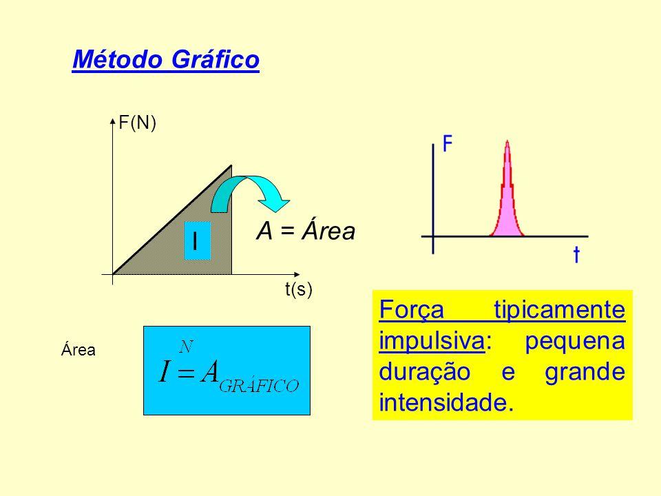 Método Gráfico F(N) t(s) I Força tipicamente impulsiva: pequena duração e grande intensidade. Área A = Área